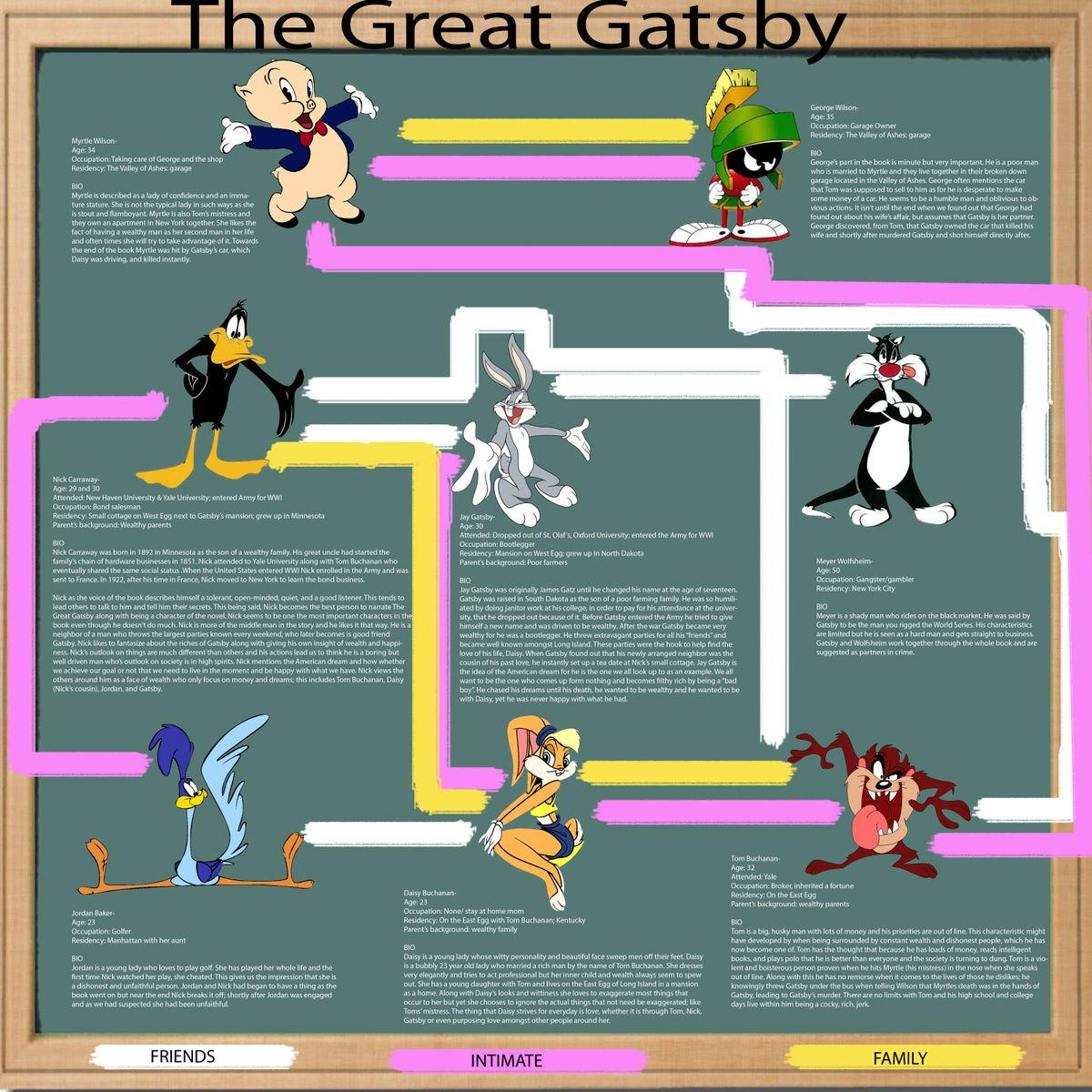 a character analysis of tom and daisy in the great gatsby